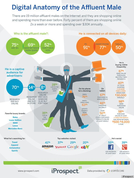 Digital Anatomy of the Affluent Male (INFOGRAPHIC)  -  found at http://www.huffingtonpost.com/ 2012/05/03/men-online-shopping_n_1475576.html