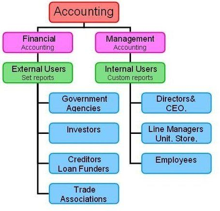 Basic Concepts of Accounting, Diploma in Professional Accounting, training in Accounting, Neurosharp.