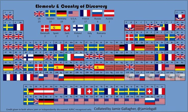 Periodic Table by country of discovery -  Smithsonian Magazine - [A couple of debatable items]