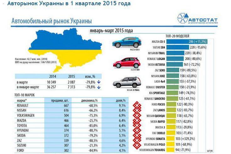 По итогам первого квартала 2015 года, лидером украинского рынка новых автомобилей среди марок стала Renault, а наиболее продаваемой моделью - Mazda CX-5.