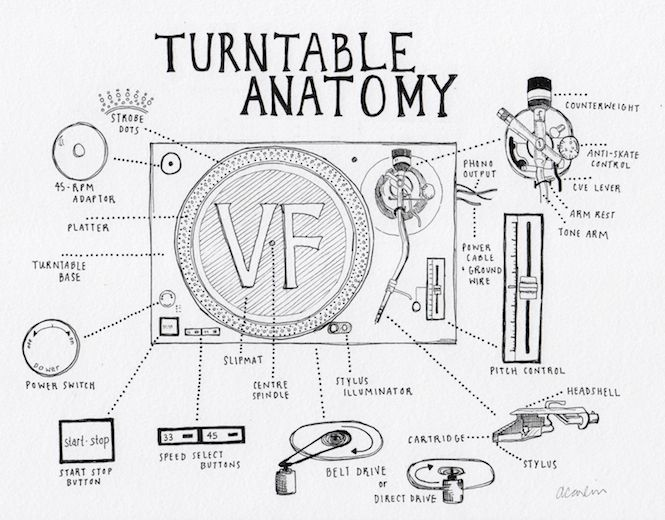 Turntable Anatomy: An interactive guide to the key parts of a record player…
