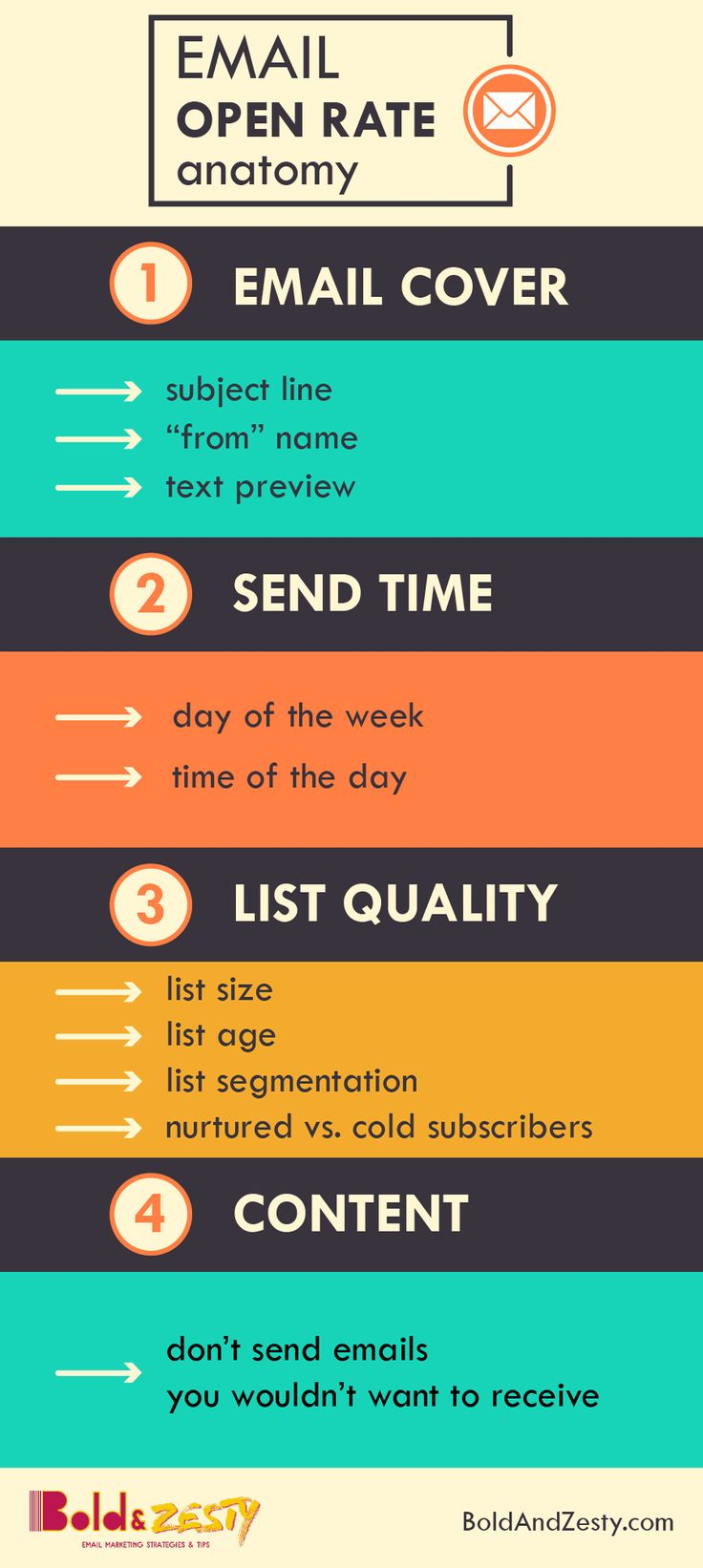 Anatomy of email open rates: subject line, preview text, sender name, send time, list quality, email content.