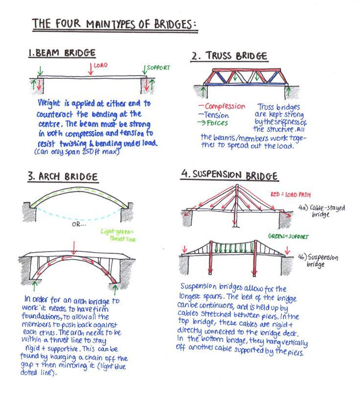 Computer Kiddos Wiki / Bridge Building                                                                                                                                                                                 More