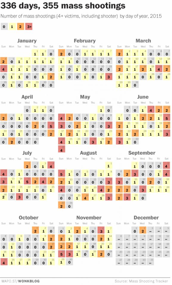 in the first 334 days of america has seen 351 mass shootings and counting boing boing