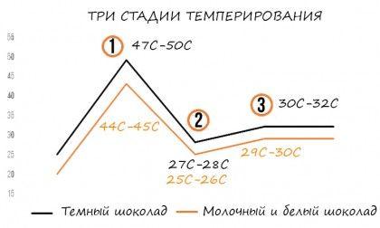 Tempering - Виды и вариации темперирования