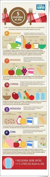 """""""5 comidas al día"""" es una infografía, de pueblasana.gob.mx, en la que se muestra una dieta de alimentación sana y su distribución durante el día."""