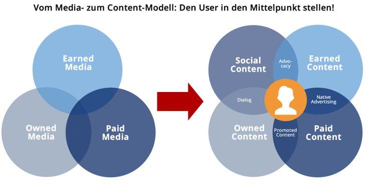 mediamodel