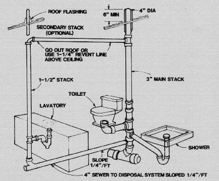 Unique Basement Bathroom Plumbing with Septic Tank