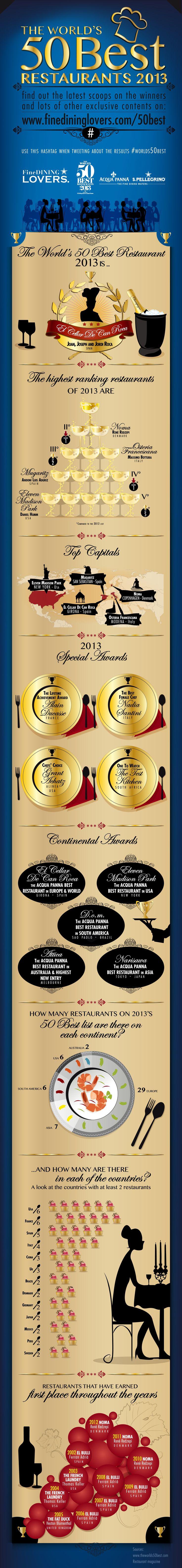 The Worlds #50BestRestaurants Awards 2013 - #Infographic - http://finedininglovers.com/blog/50-best-restaurants-news/the-worlds-50-best-restaurants-2013-infographic/