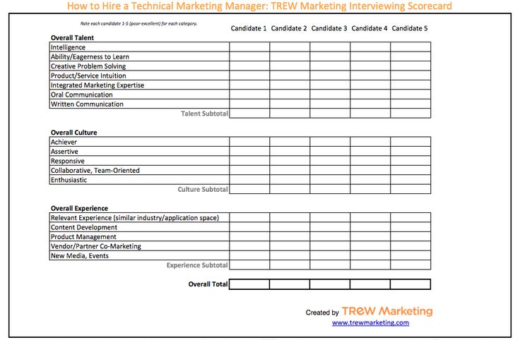 How to Hire a Technical Marketing Manager Interviewing Scorecard - sample interview score sheet