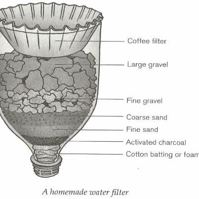 #Preppers & #Survivalists: Simple Water Filter, using a Coffee Filter &… because I'm going to carry all this with me... probably not.