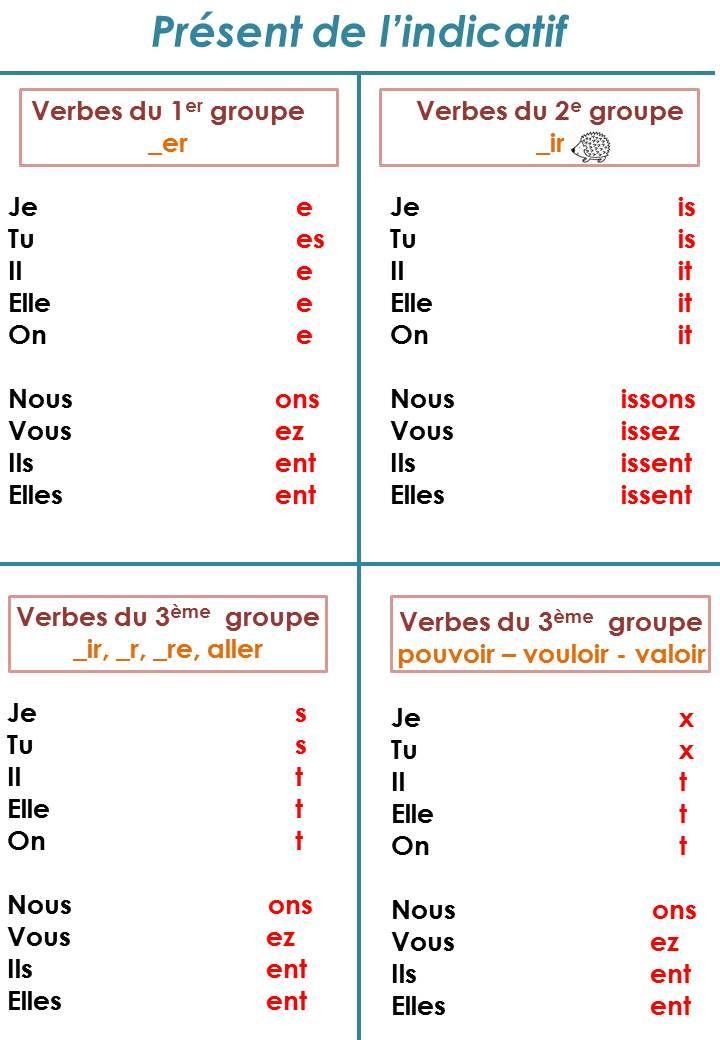 Groupes Des Verbes