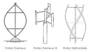 different vertical rotor, Darrieus wind turbine