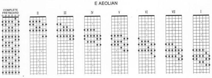 [POST] - Escalas defenitivas para guitarra eléctrica