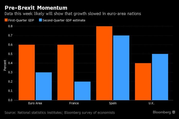 Ue, il Brexit non conta: andava male già prima! - Chart - Commoditiestrading
