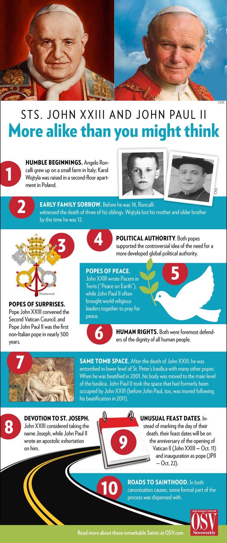 Pope John XXIII and Pope John Paul II -- They're more alike than you think!