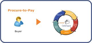 The ideal Procure to Pay (P2P) Cycle part 2