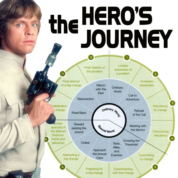 "George Lucas based Star Wars on Joseph Campbell's comparative work on the parallels among the heroes/mystics/teachers/founders of the major world religions and world mythologies. This is a diagram of those parallels as presented in his book ""The Hero with a Thousand Faces."" A more readable version can be found in Christopher Vogler's ""The Writer's Journey"" -- a text for screenwriters."
