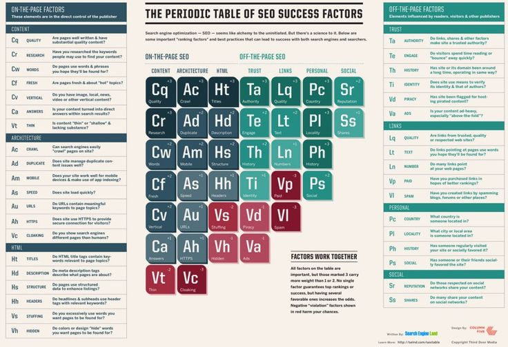 "Periodic Table Of SEO Success Factors 2015; How Many Signals Are There? Google has fairly consistently spoken of having more than 200 major ranking signals that are evaluated that, in turn, might have up to 10,000 variations or sub-signals. It more typically just says ""hundreds"" of factors, as it did in yesterday's Bloomberg article."
