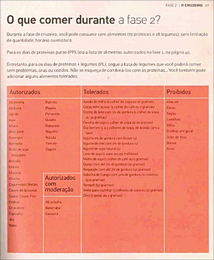 A dieta Dukan consiste em tem 4 fases:   1-  Consulte o medico para ver se esta apta para a dieta.   2- Compre o livro da dieta Dukan ...