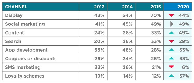The survey was sent to agencies and brand advertisers in May 2015, with 287 respondents from 17 countries across APAC.  As you can see from the table below, 70% of respondents chose display as one of the three most important mobile channels, up from 43% in 2014. However, respondents predicting this would be the case in 2020 was back down again to 44%. It also shows the decline in the importance of app development in APAC over the last two years, and the predicted continuing rise of content