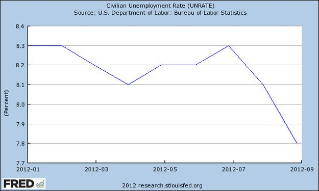Romney Misstates Reason For Unemployment Rate Drop