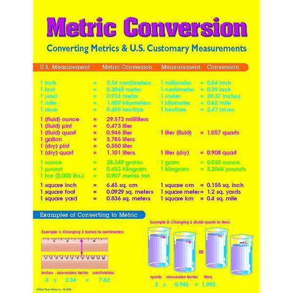 Best 25+ Metric table ideas on Pinterest Metric conversion table - liquid measurements chart