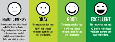 Znalezione obrazy dla zapytania smile rating system