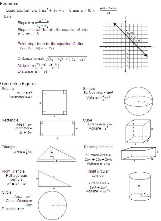 Volume Formula Chart