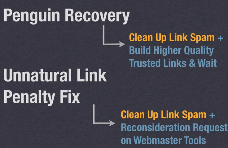 Google Penguin Recovery Vs Unnatural Link Penalty Fix SEO http://www.fuzzone.com/blog/1261/search-engine-optimisation/did-your-site-get-hit-google-penguin-update-or-unnatural-link-penalty/