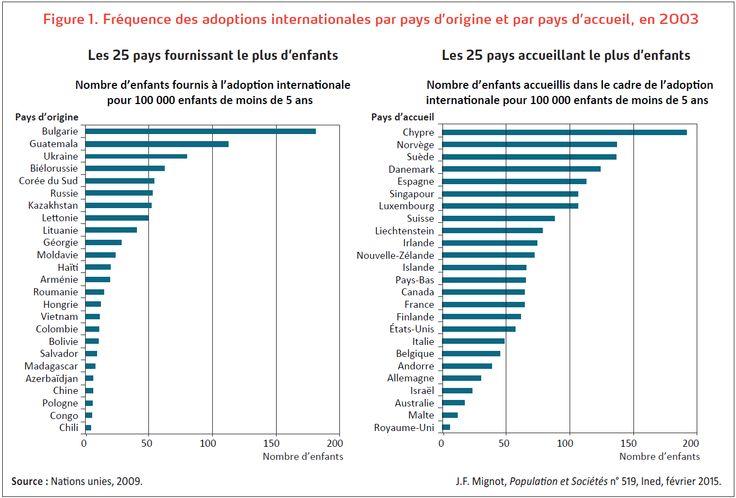 Fréquence des adoptions internationales par pays d'origine et par pays d'accueil, en 2003. http://www.ined.fr/fr/publications/population-et-societes/adoption-internationale-dans-le-monde-raisons-du-declin/