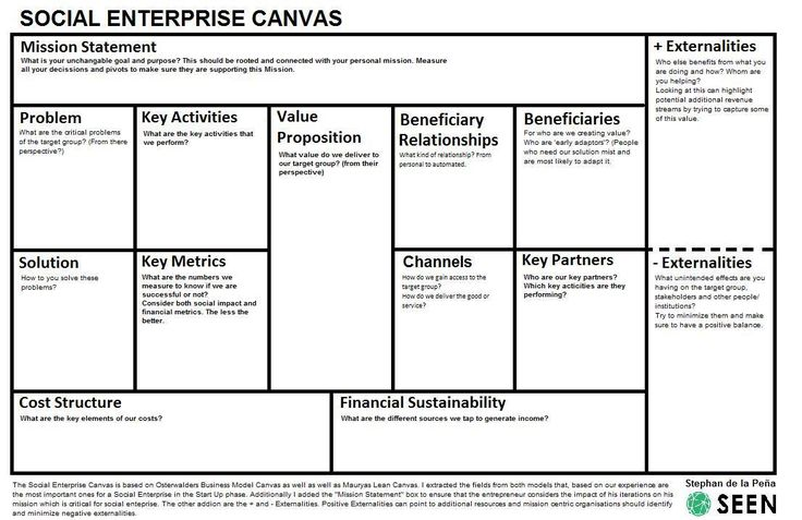 Social Enterprise Canvas