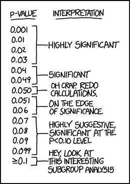 "If all else fails, use ""significant at a p>0.05 level"" and hope no one notices. // This concept totally went over my head in my research stats class."