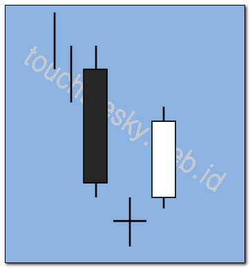 122 trading pattern candlestick forex