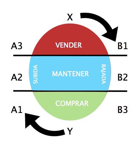 El ciclo de la Bolsa: cuándo comprar y vender -> fb.me/1ABGIXgYe