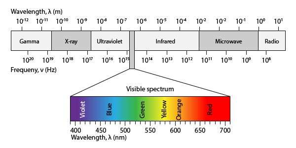 Electromagnetic Spectrum - Free Self-Paced Lesson for students from HelpTeaching.com