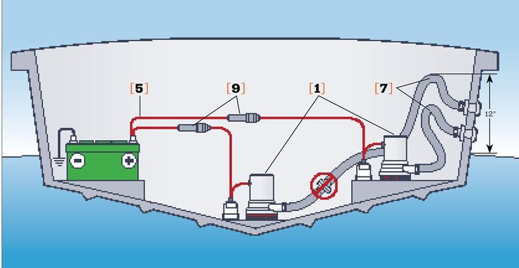 how to choose the right bilge pump