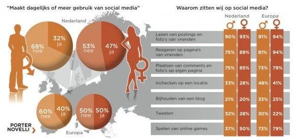 Onderzoek: Nederlandse vrouw actiefst op #Twitter #FlowConnection    Nederlandse vrouwen zijn veel actiever op Twitter en andere sociale media dan vrouwen in de rest van Europa. Dat blijkt uit onderzoek van Porter Novelli onder 10.000 Europeanen. 70% van de Nederlandse vrouwen volgt nieuwsfeiten over merken op social media, terwijl het Europese gemiddelde bij vrouwen op 52% ligt. Onder Nederlandse mannen is het iets minder, maar nog steeds hoger dan in de rest van Europa: 60%