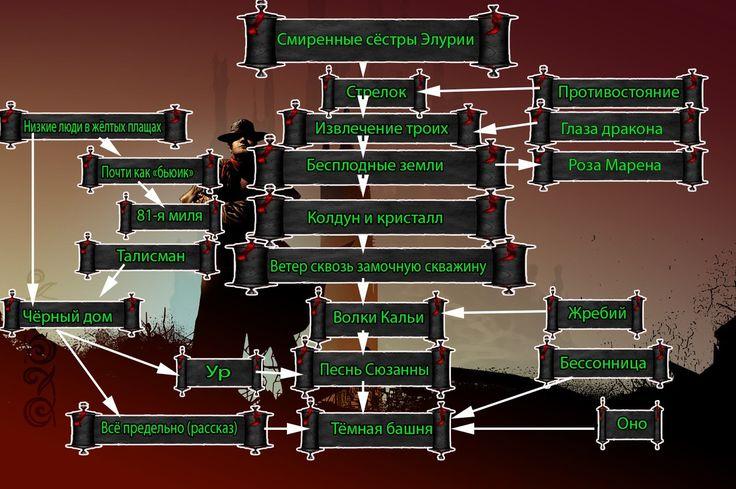 «Тёмная Башня» Кинга и взаимосвязи