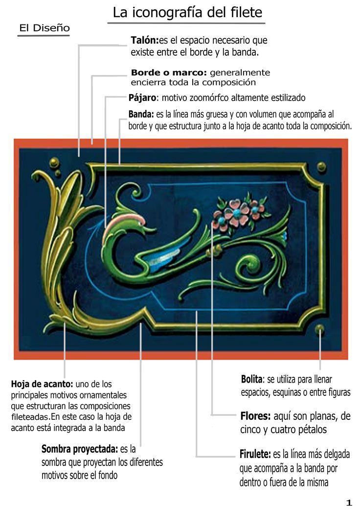 Fileteado Porteño: tutorial - Taringa!