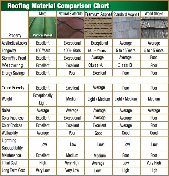Roofing material comparison chart roofing pinterest for Different types of roofing materials