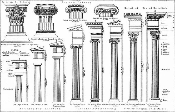 illustration of Doric(first three),Ionic(next three)and Corinthian(final two)columns