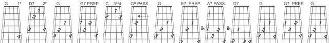 MEU CAVAQUINHO: Sequências harmônicas do acorde de G e o tom relat...