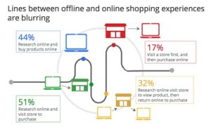 Google-Omni-Channel-Retailing-Research