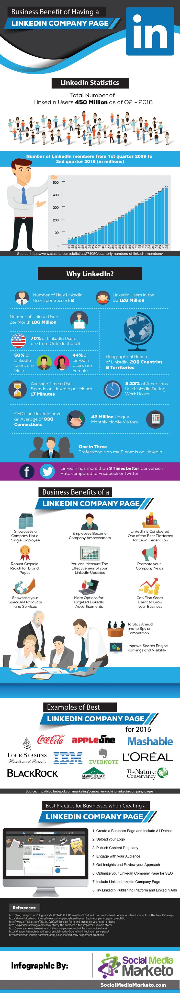An infographic from Social Media Today illustrating the Business Benefits of a LinkedIn Company Page.  To receive our Pinterest eNewsletter, click on pin.