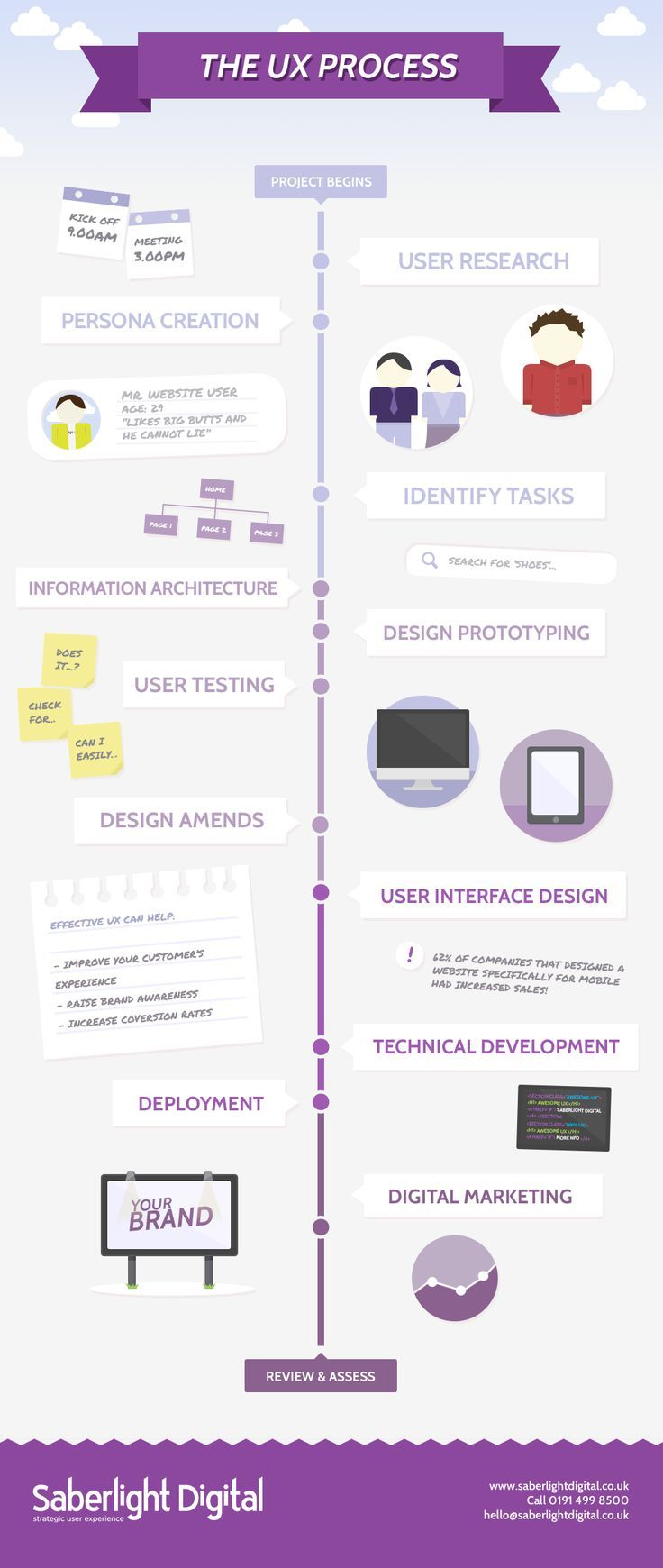 IT WORKS FOR E-LEARNING DESIGN TOO -------- >>>> The UX Process. If you like UX, design, or design thinking, check out theuxblog.com