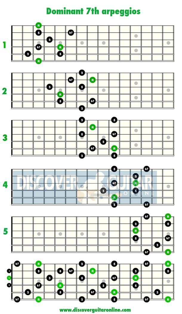 Dominant 7th Arpeggios Discover Guitar Online Learn To Play Guitar Music Theory Guitar Music Guitar Guitar Fretboard