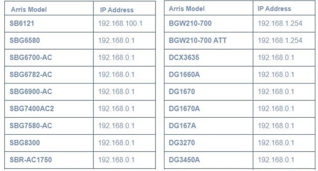 Arris Ip Cable Modem Modem Router