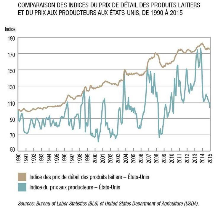 Aux États-Unis, où il n'y a pas de gestion de l'offre, les prix au détail de l'ensemble des produits laitiers sont à la hausse de façon constante alors que les prix à la ferme font l'objet d'énormes fluctuations. Les consommateurs ne bénéficient pas des baisses de prix à la ferme.
