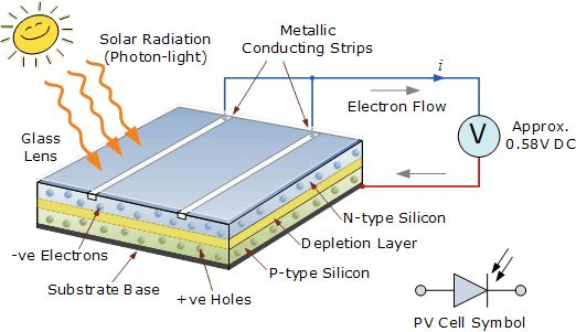 A Solar Photovoltaic Pv System Can Cut Your Monthly